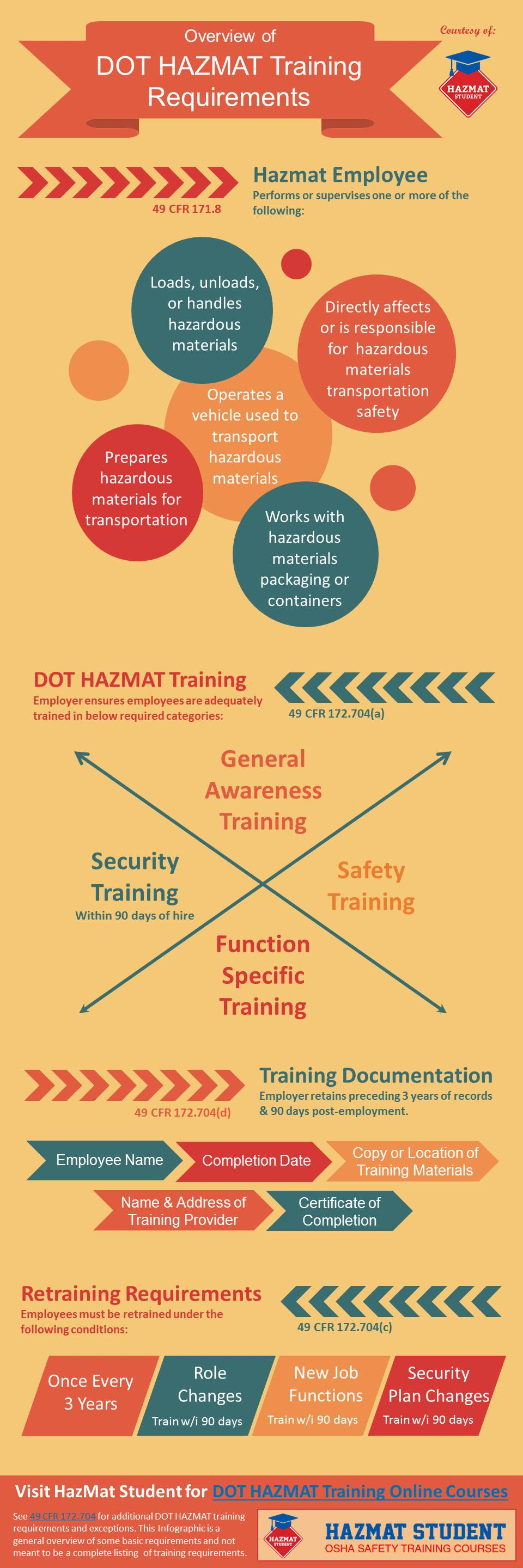 dot hazmat training requirements infographic