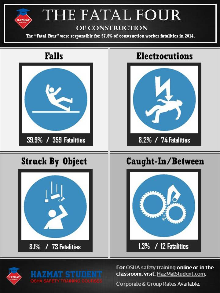 osha fatal four construction infographic