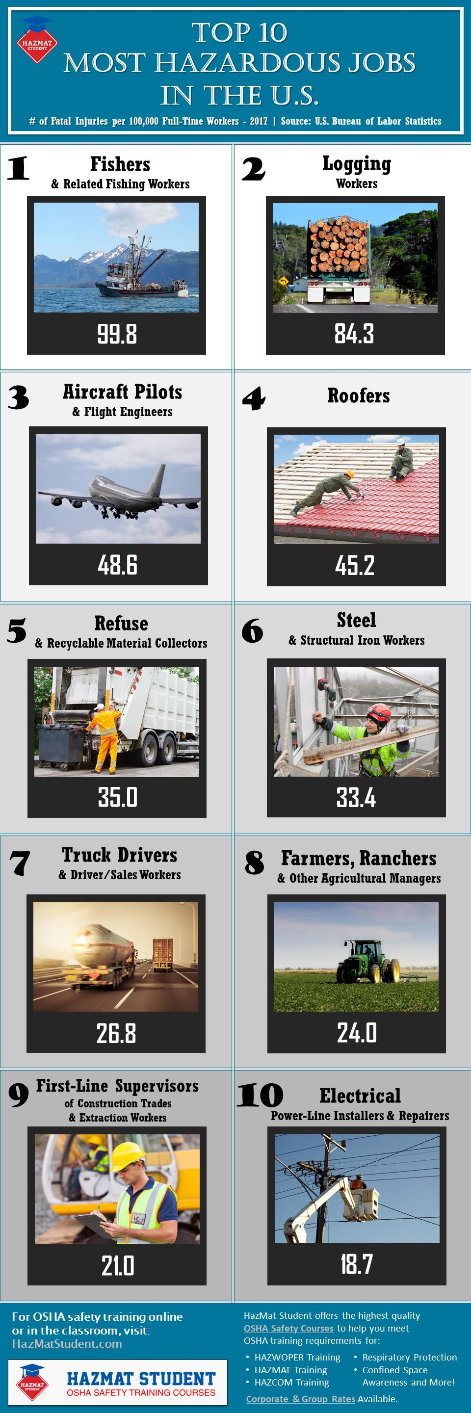 top 10 hazardous jobs infographic