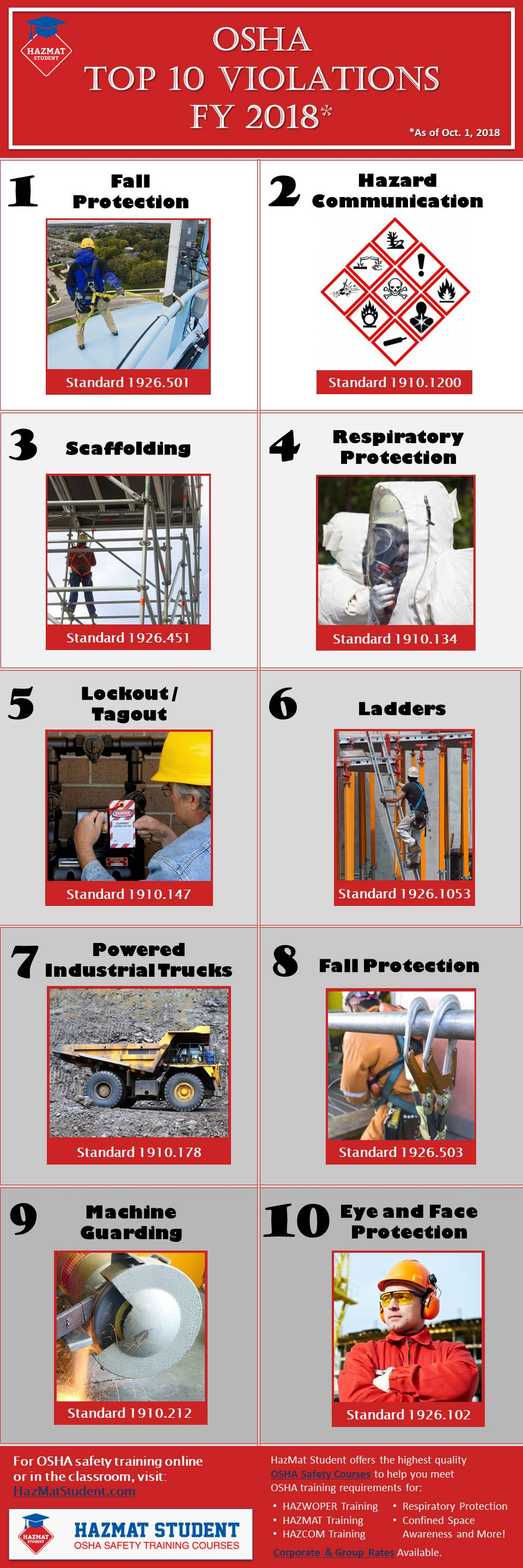 top ten osha violations infographic
